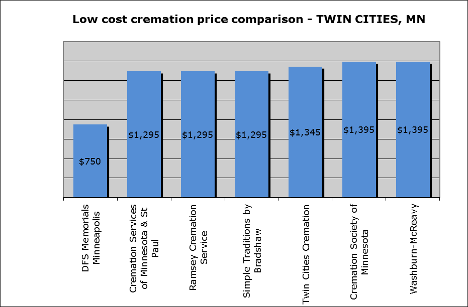 Guide to the cost of a cremation in minneapolis for Cost to build a house in mn