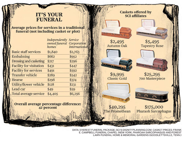 How much money does a mortuary make and also how to sell ...
