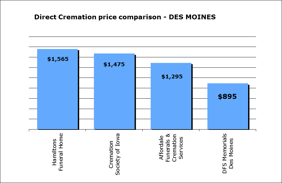 Cremation cost in thousand oaks