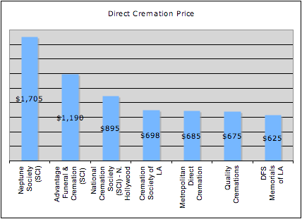 Low cost cremation in Los Angeles