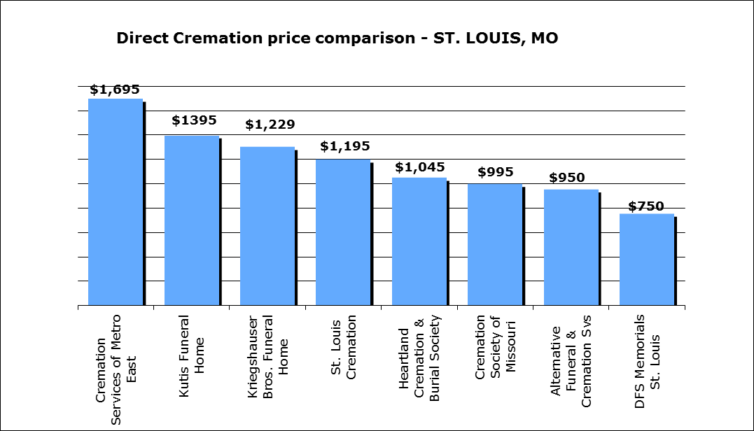 cost-of-a-cremation-st-louis-mo