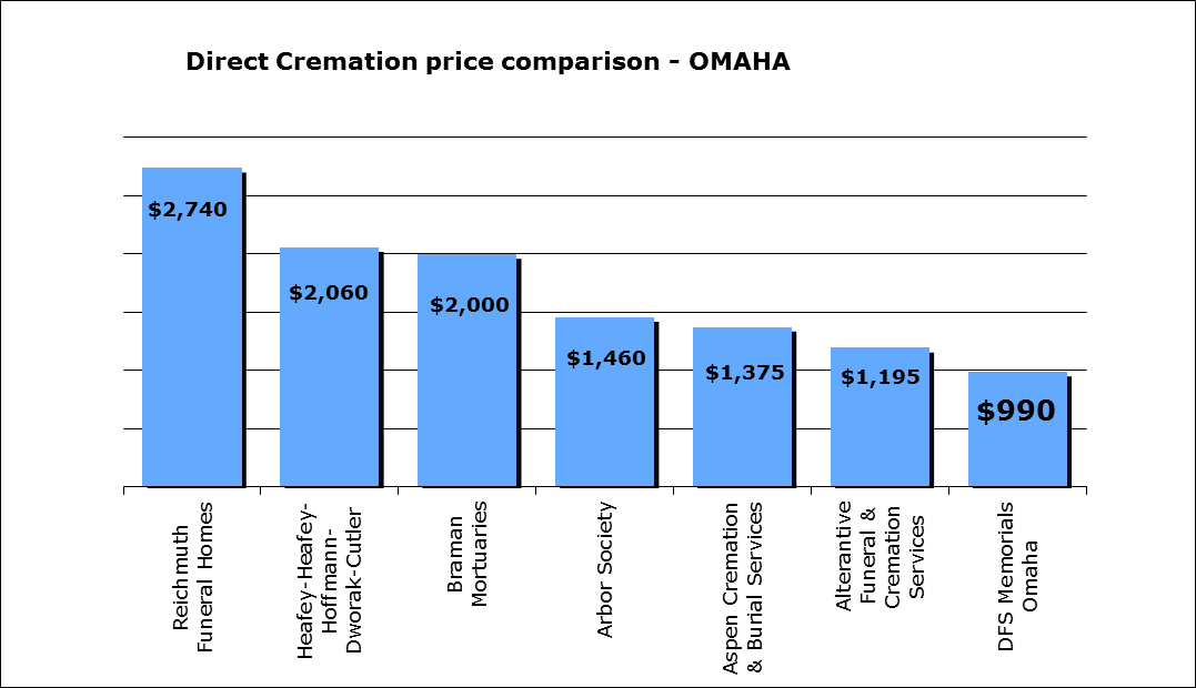 cremation-price-comparison-omaha-ne