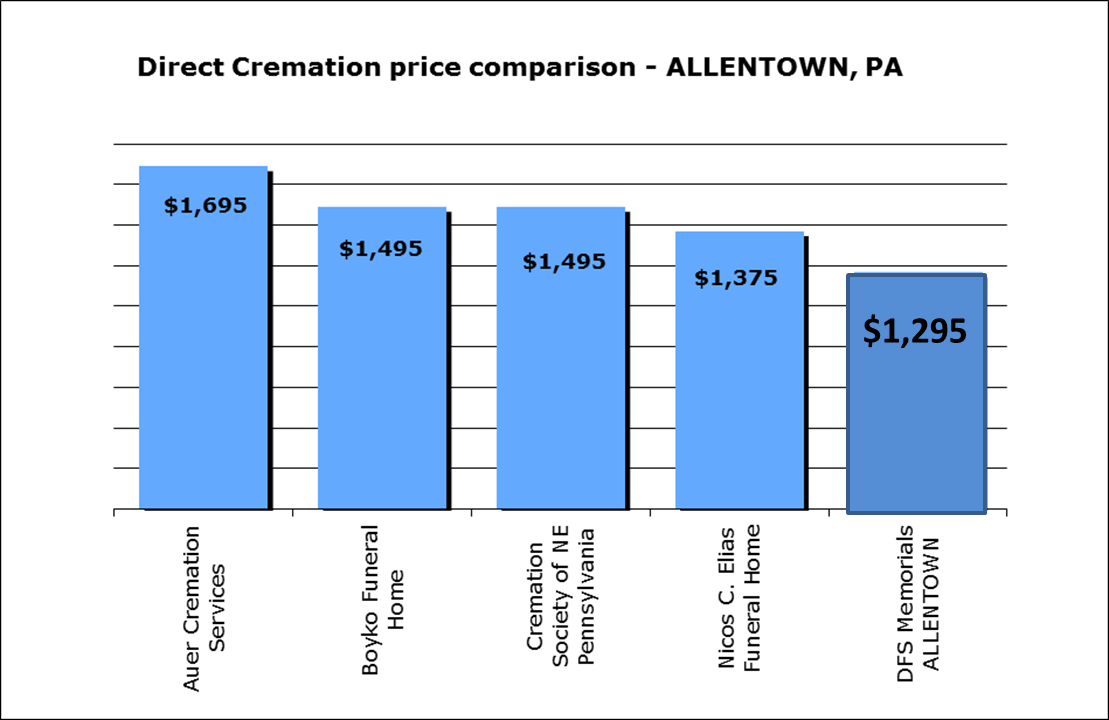 cremation-costs-allentown-pa