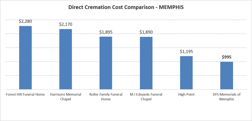 Low Cost Cremation In Memphis $995. Chicago Chrysler Dealerships. Locksmith In Plantation Data Warehouse Design. Studio Seven Photography Everest Trade School. Enterprise Surveillance Systems. Esure Car Insurance Review 06 Dodge Ram 1500. Direct Marketing Service Car Driver Insurance. Iso Quality Management System Definition. Google Checking Account Lync Video Conference