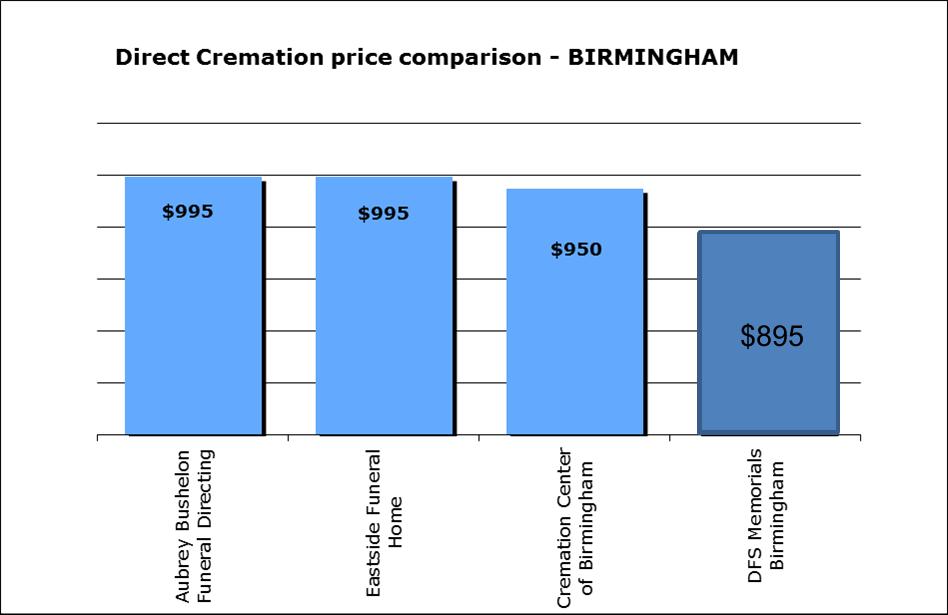 cremation-cost-birmingham-al