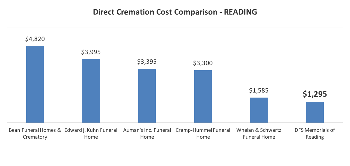 Cremation prices in Reading PA