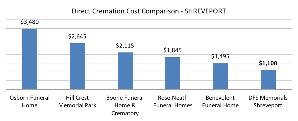 cremation prices in shreveport