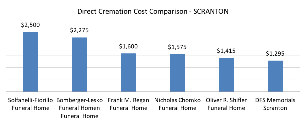 How much to be cremated in scranton Pennsylvania