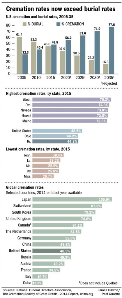 Cremation rates in the US