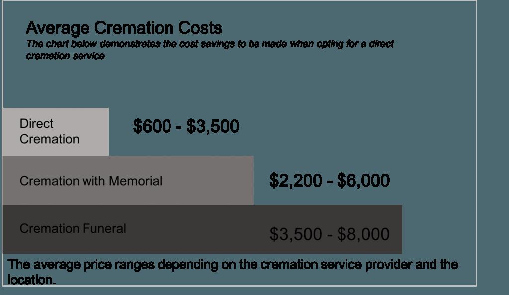 Average cremation costs 2018