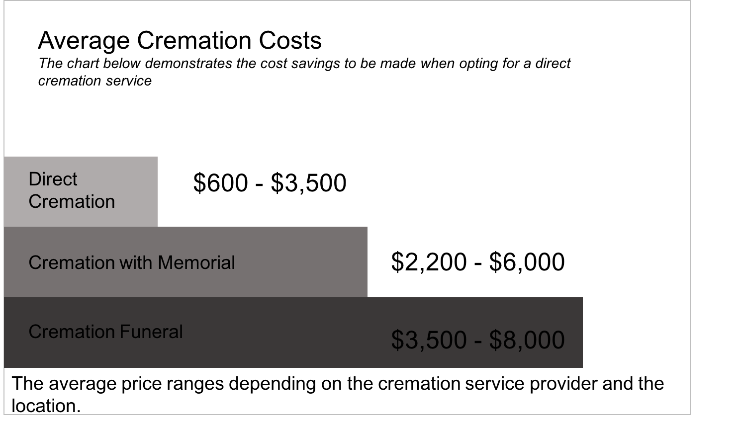 Average cremation costs 2018
