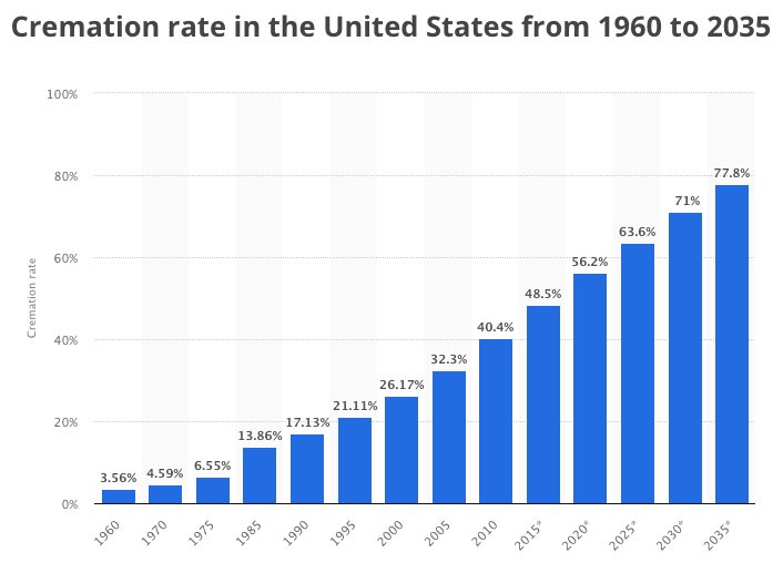 Cremation rates in the US between 1960-2035