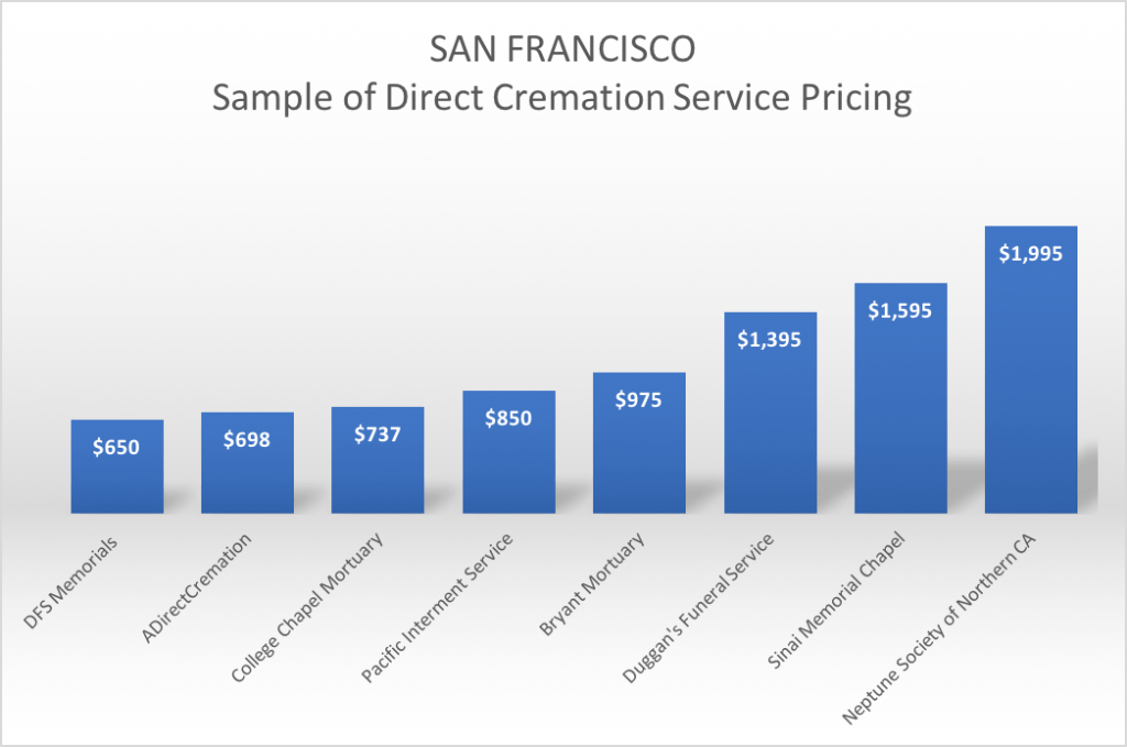 Compare cremation prices in San Francisco