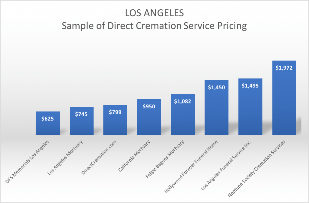Compare cremation costs in Los Angeles