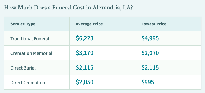Compare funeral & cremation average costs
