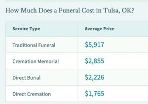 Cremation costs in Tulsa OK