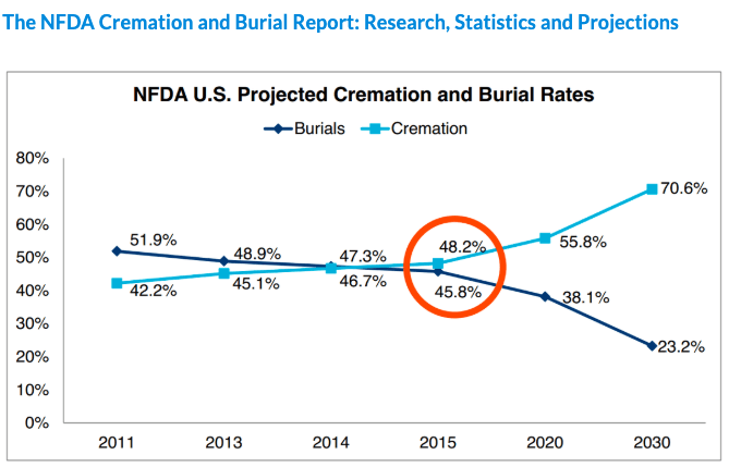 Projected cremation and burial rates